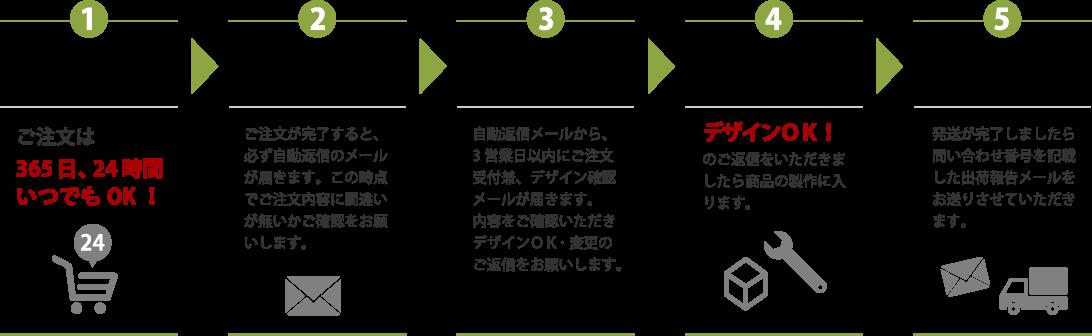 ご注文→ご注文内容確認自動返信メール→ご注文受付デザインメール→製作・梱包→発送・到着